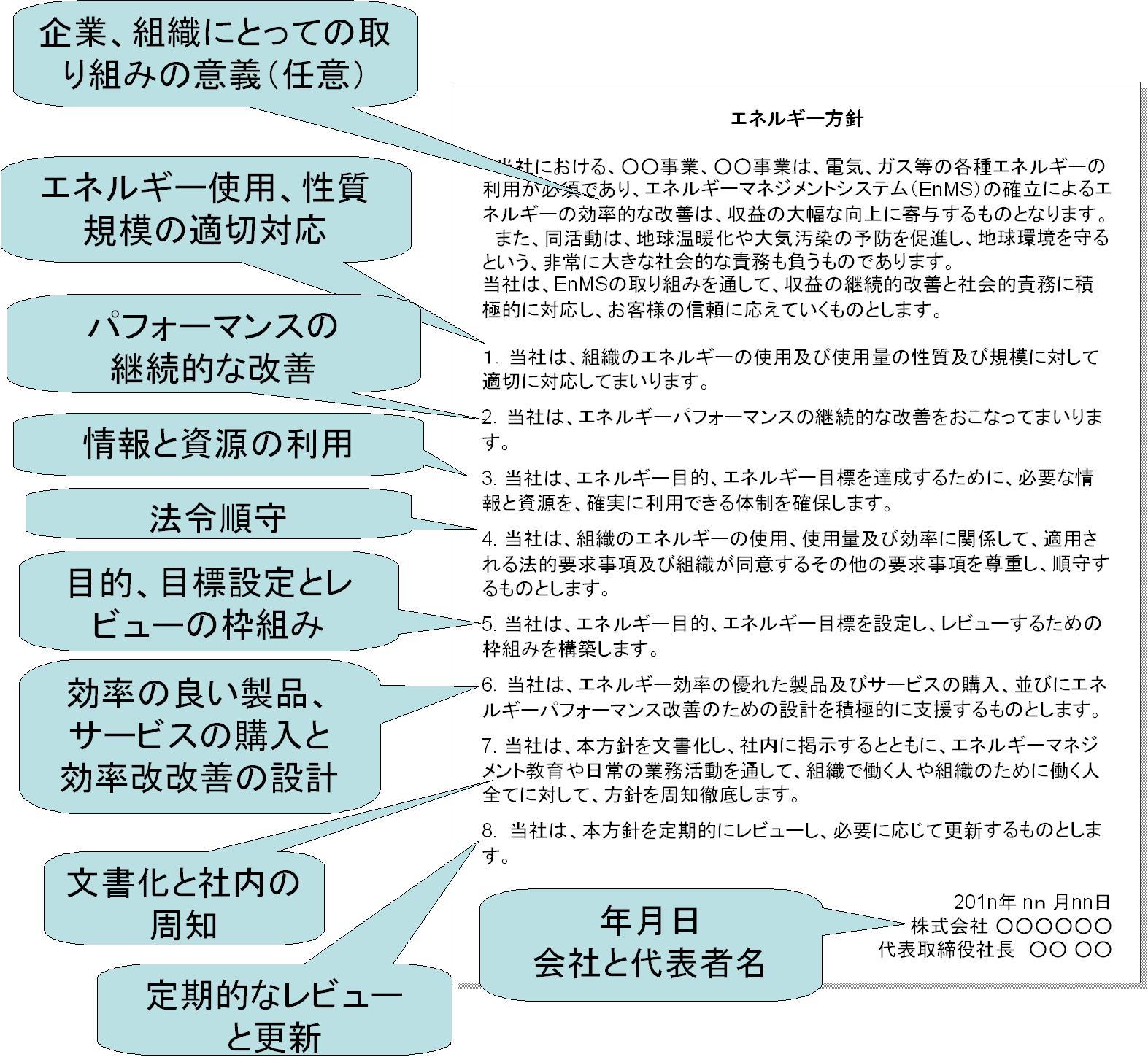 http://iso50001.jp/%E3%82%A8%E3%83%8D%E3%83%AB%E3%82%AE%E3%83%BC%E6%96%B9%E9%87%9D%E8%AA%AC%E6%98%8E%E5%85%A52.JPG