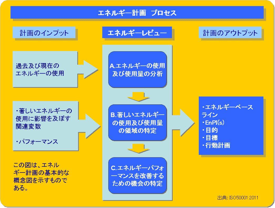 http://iso50001.jp/%E3%82%A8%E3%83%8D%E3%83%AB%E3%82%AE%E3%83%BC%E8%A8%88%E7%94%BB%E3%83%97%E3%83%AD%E3%82%BB%E3%82%B9.JPG