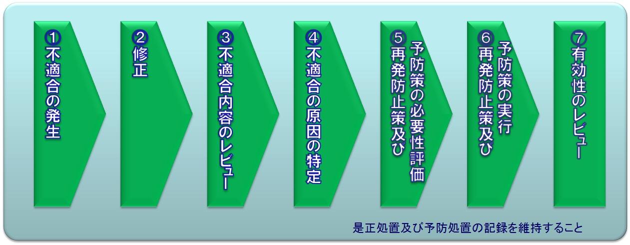 http://iso50001.jp/%E4%BF%AE%E6%AD%A3%E6%98%AF%E6%AD%A3%E4%BA%88%E9%98%B2%E5%87%A6%E7%BD%AE.jpg