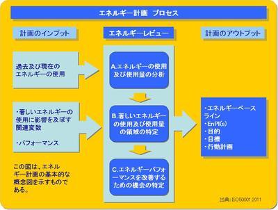 エネルギー計画プロセス.JPG