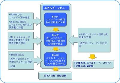 3Stepエネルギーレビュー.jpg