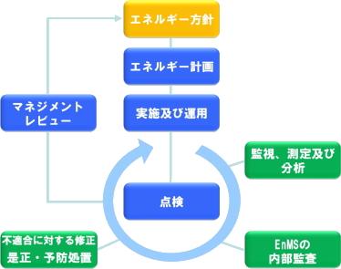 ISO50001エネルギーマネジメントシステムモデル